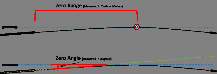 Zero Range and Zero Angle