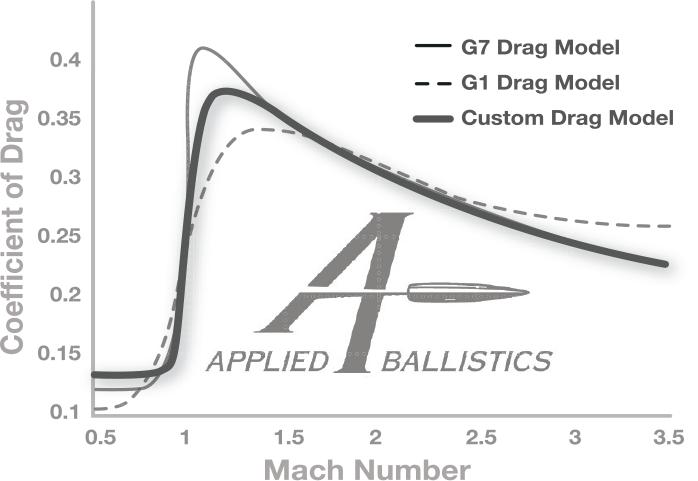 Applied Ballistics Custom Curves