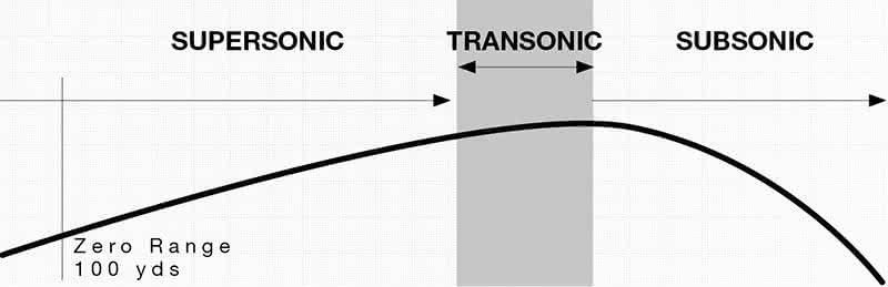 Kestrel Ballistics - Long-Range Verified Precision